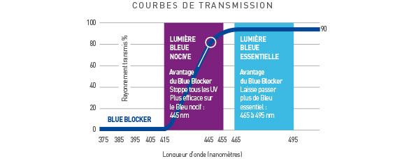 les courbes de_transmission de la lumière bleue
