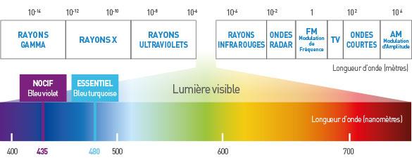 De l'UV à la lumière Bleue